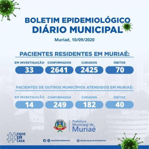 Muriaé tem 74 novos casos e mais 3 mortes por covid; total de pacientes ativos retorna ao patamar mais alto de 3 semanas